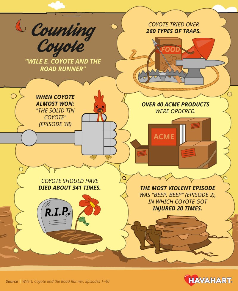 Counting Coyote